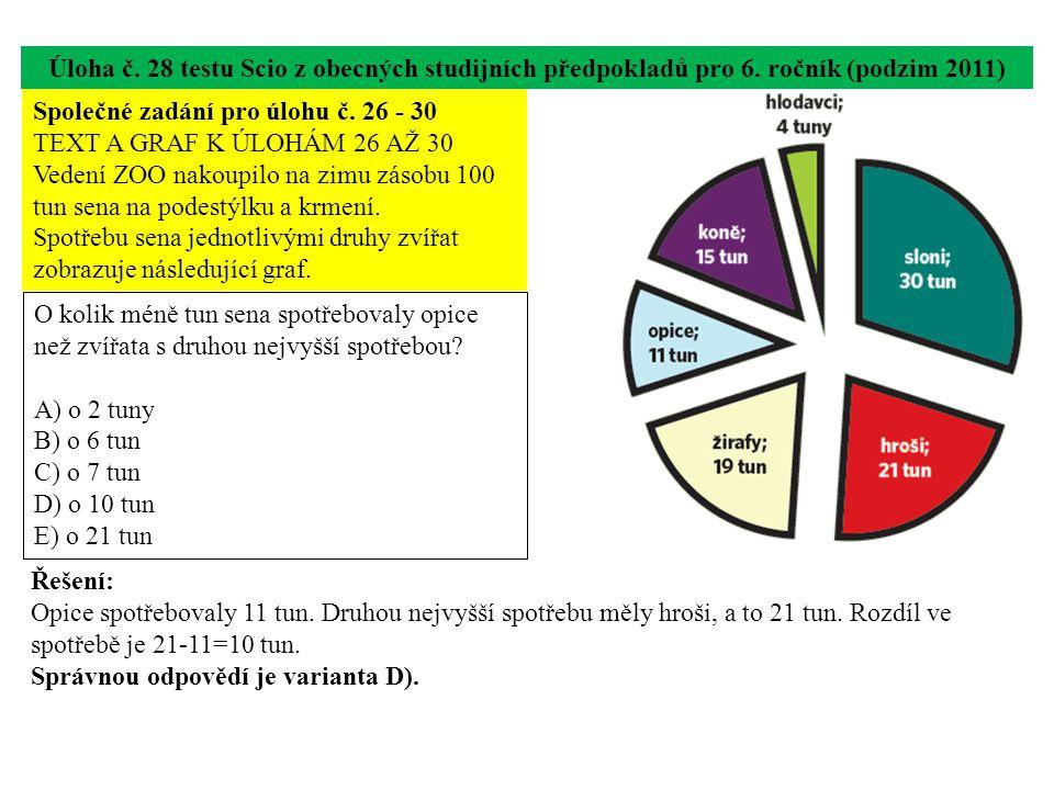 Úloha č. 28 testu Scio z obecných studijních předpokladů pro 6. ročník (podzim 2011) O kolik méně tun sena spotřebovaly opice než zvířata s druhou nej