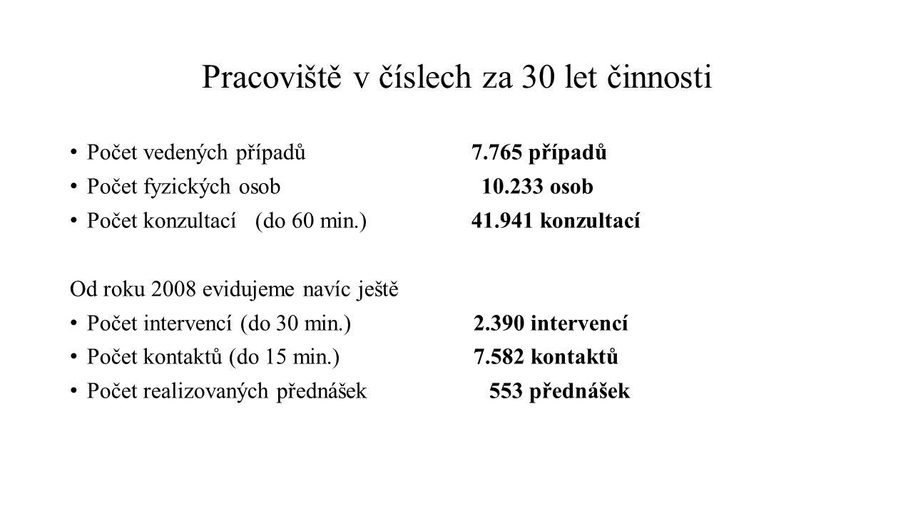 Pracoviště v číslech za 30 let činnosti Počet vedených případů 7.765 případů Počet fyzických osob 10.233 osob Počet konzultací (do 60 min.) 41.941 kon