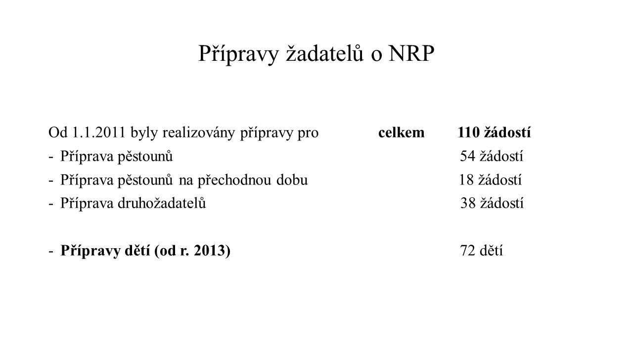 Přípravy žadatelů o NRP Od 1.1.2011 byly realizovány přípravy pro celkem 110 žádostí -Příprava pěstounů 54 žádostí -Příprava pěstounů na přechodnou dobu 18 žádostí -Příprava druhožadatelů 38 žádostí -Přípravy dětí (od r.