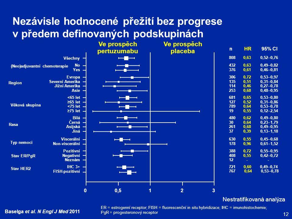 12 Baselga et al. N Engl J Med 2011 Nezávisle hodnocené přežití bez progrese v předem definovaných podskupinách Všechny No Yes Evropa Severní Amerika