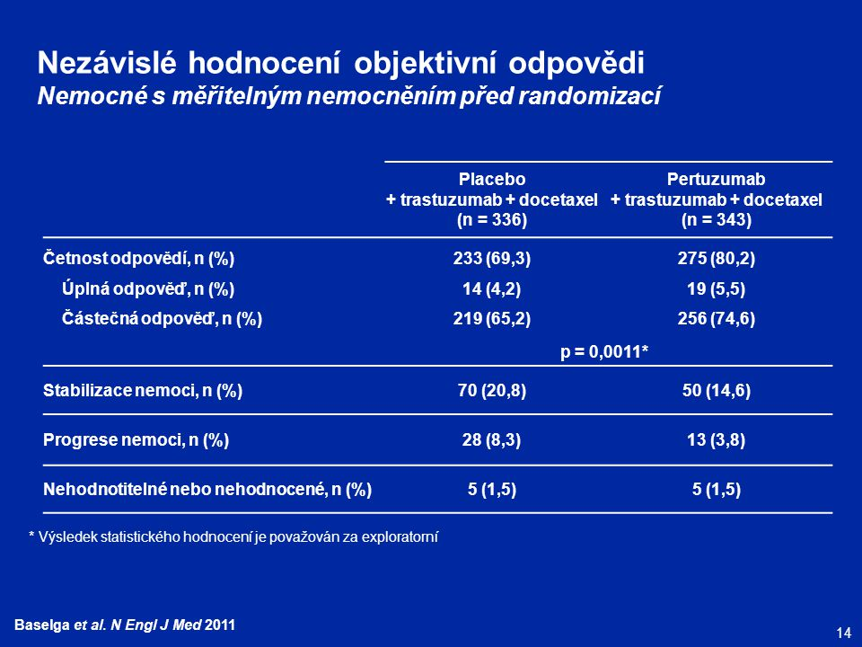 14 Baselga et al. N Engl J Med 2011 Nezávislé hodnocení objektivní odpovědi Nemocné s měřitelným nemocněním před randomizací Placebo + trastuzumab + d