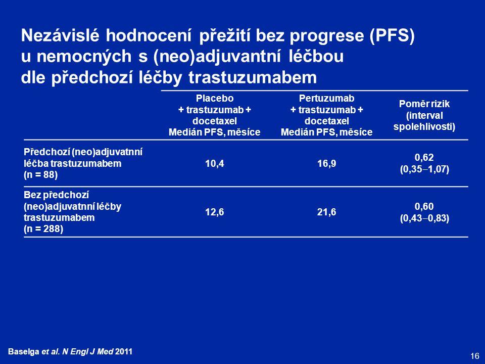 16 Baselga et al. N Engl J Med 2011 Nezávislé hodnocení přežití bez progrese (PFS) u nemocných s (neo)adjuvantní léčbou dle předchozí léčby trastuzuma