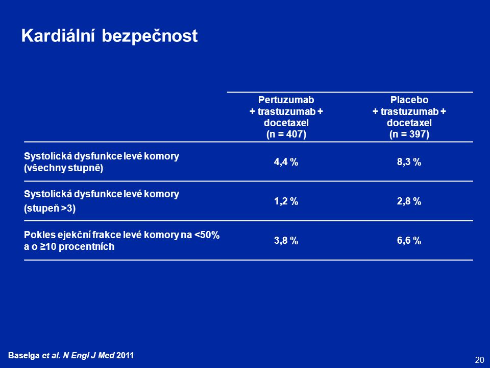 20 Baselga et al. N Engl J Med 2011 Kardiální bezpečnost Pertuzumab + trastuzumab + docetaxel (n = 407) Placebo + trastuzumab + docetaxel (n = 397) Sy