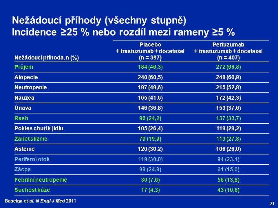 21 Baselga et al. N Engl J Med 2011 Nežádoucí příhody (všechny stupně) Incidence ≥25 % nebo rozdíl mezi rameny ≥5 % Nežádoucí příhoda, n (%) Placebo +