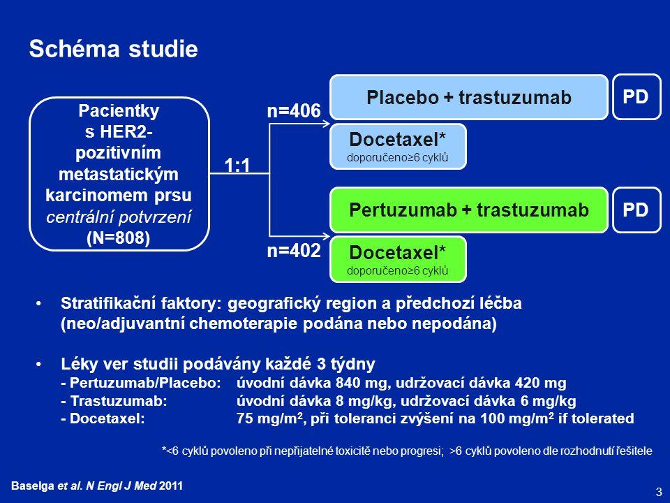 3 Baselga et al. N Engl J Med 2011 Schéma studie Pacientky s HER2- pozitivním metastatickým karcinomem prsu centrální potvrzení (N=808) Placebo + tras