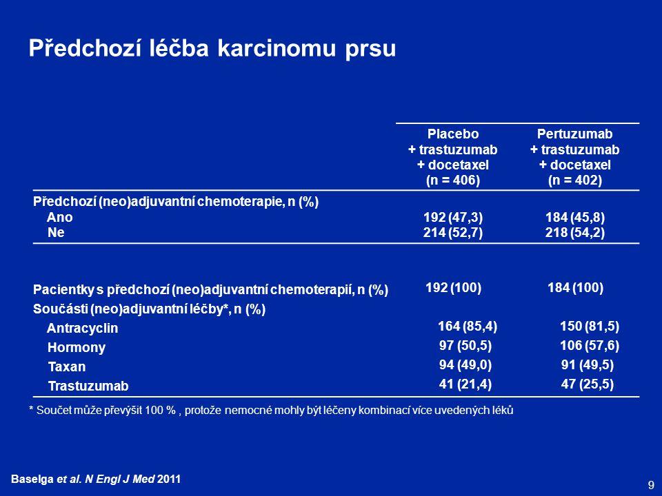 9 Baselga et al. N Engl J Med 2011 Předchozí léčba karcinomu prsu Placebo + trastuzumab + docetaxel (n = 406) Pertuzumab + trastuzumab + docetaxel (n