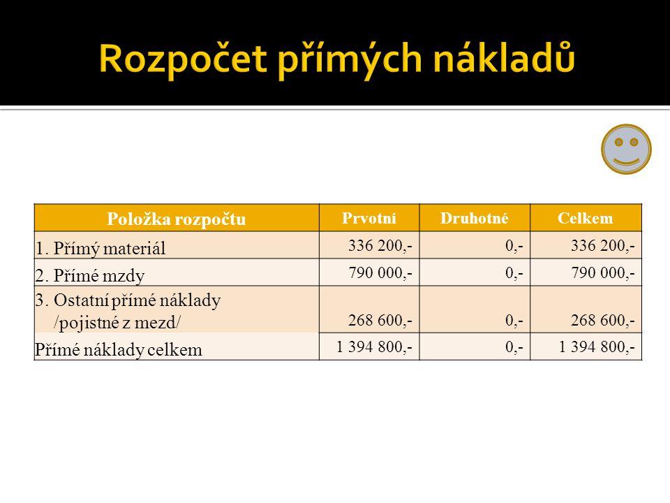 Položka rozpočtu PrvotníDruhotnéCelkem 1. Přímý materiál 336 200,-0,-336 200,- 2. Přímé mzdy 790 000,-0,-790 000,- 3. Ostatní přímé náklady /pojistné