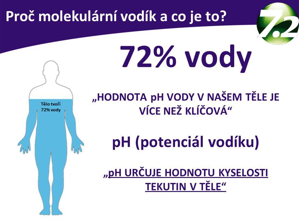 """72% vody """"HODNOTA pH VODY V NAŠEM TĚLE JE VÍCE NEŽ KLÍČOVÁ"""" pH (potenciál vodíku) """"pH URČUJE HODNOTU KYSELOSTI TEKUTIN V TĚLE"""" Proč molekulární vodík"""