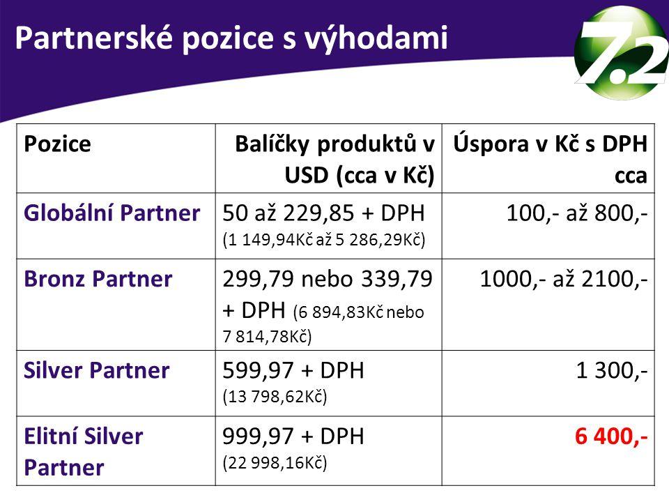 Partnerské pozice s výhodami PoziceBalíčky produktů v USD (cca v Kč) Úspora v Kč s DPH cca Globální Partner50 až 229,85 + DPH (1 149,94Kč až 5 286,29K