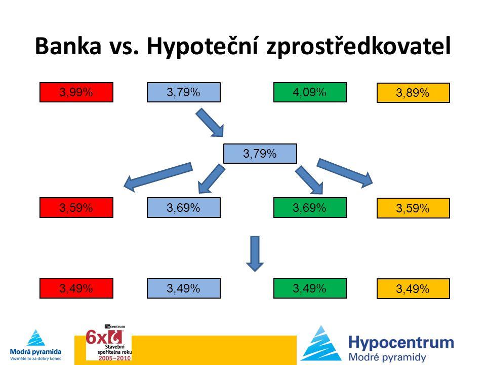 Banka vs. Hypoteční zprostředkovatel 3,99% 3,79% 3,89% 4,09%3,79% 3,59% 3,69% 3,49%