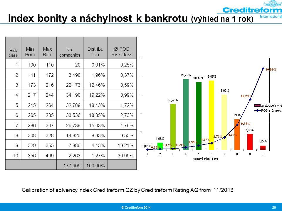 © Creditreform 2014 26 Index bonity a náchylnost k bankrotu (výhled na 1 rok) Risk class Min Boni Max Boni No. companies Distribu tion Ø POD Risk clas