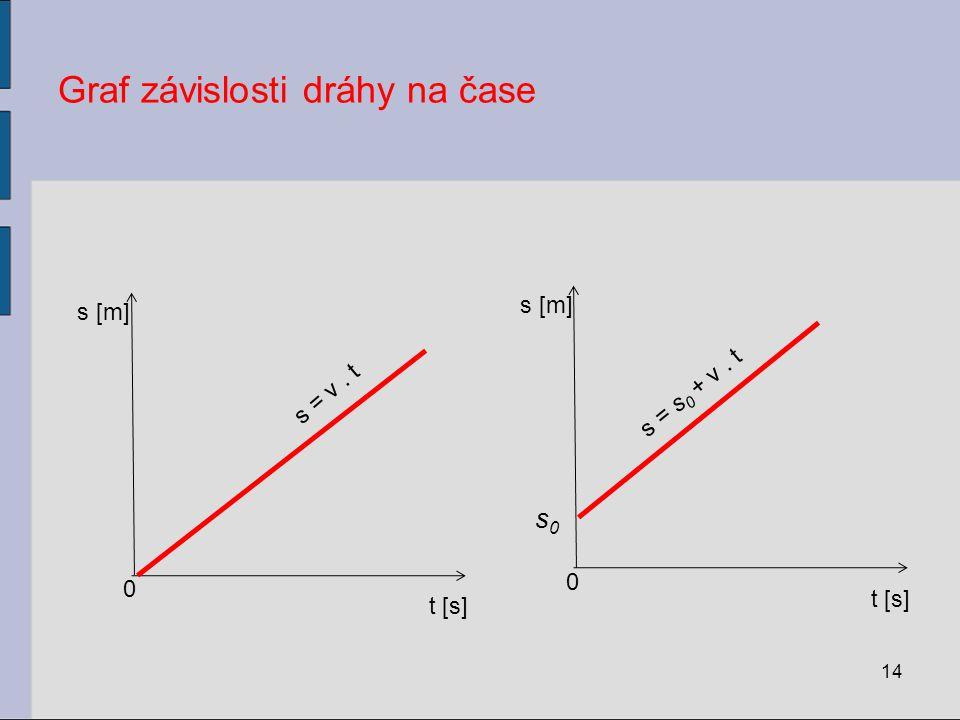 Graf závislosti dráhy na čase 14 t [s] s [m] 0 s = v. t t [s] s [m] 0 s = s 0 + v. t s0s0