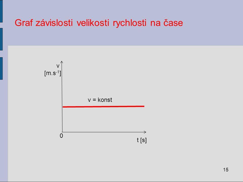 Graf závislosti velikosti rychlosti na čase 15 t [s] v [m.s -1 ] 0 v = konst