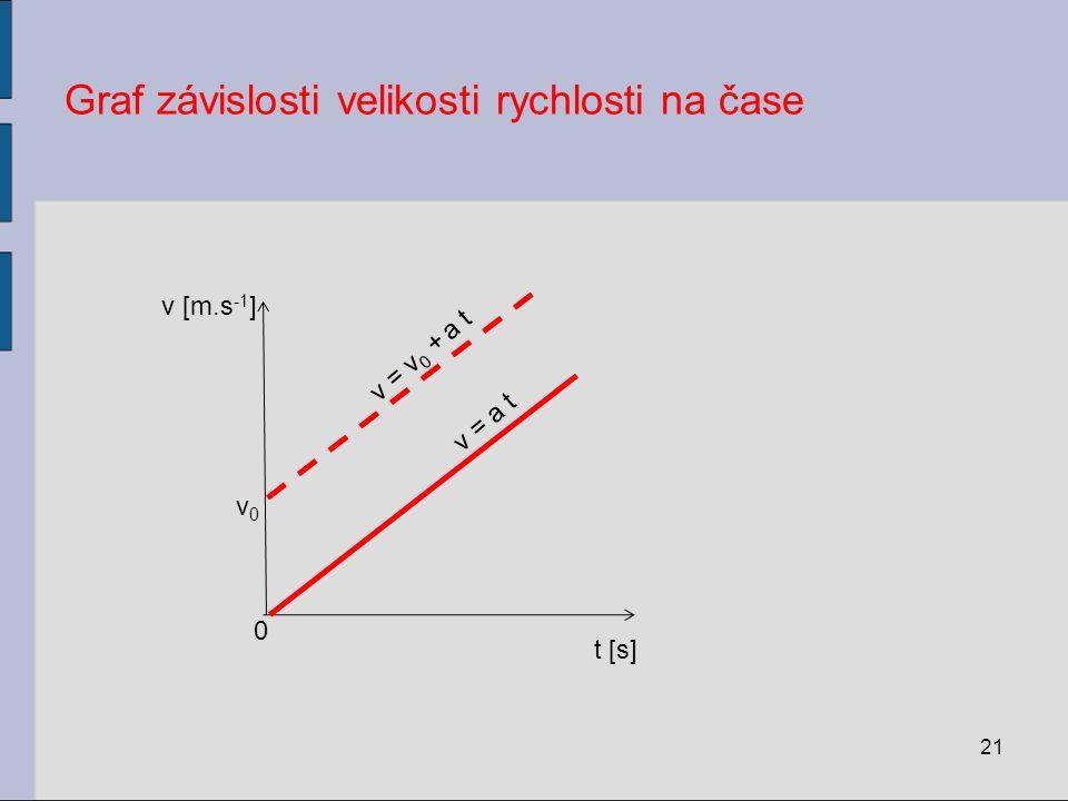 Graf závislosti velikosti rychlosti na čase 21 t [s] v [m.s -1 ] 0 v = a t v = v 0 + a t v0v0