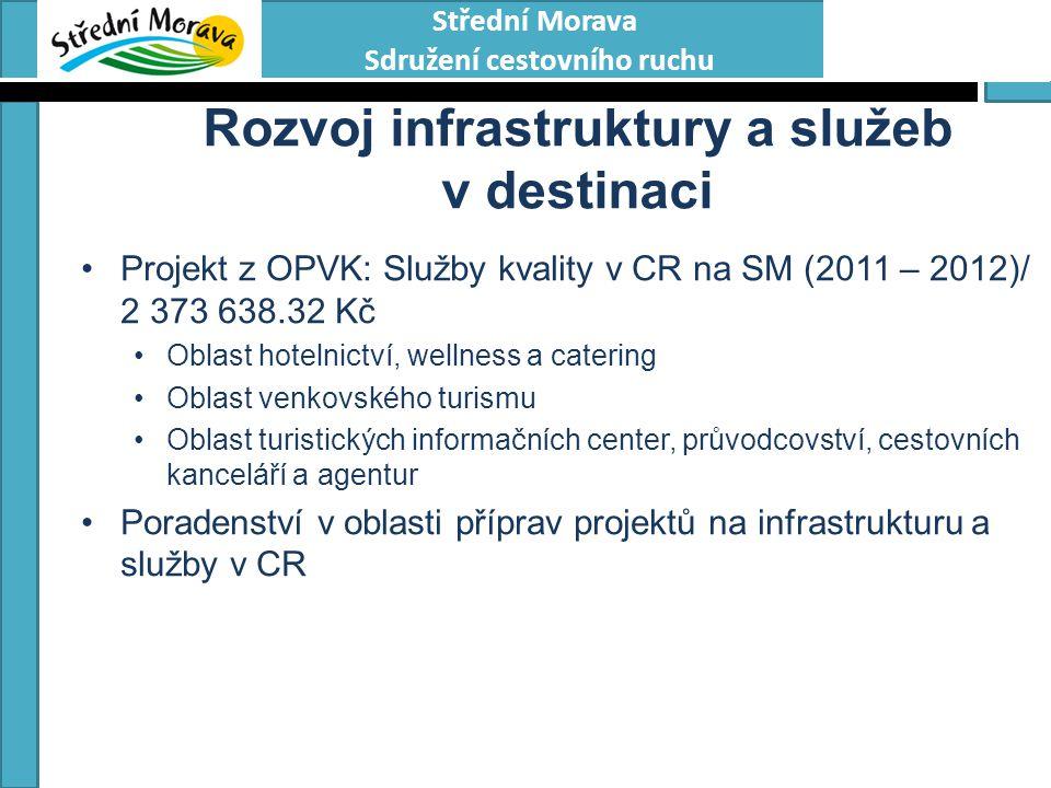 Střední Morava Sdružení cestovního ruchu Rozvoj infrastruktury a služeb v destinaci Projekt z OPVK: Služby kvality v CR na SM (2011 – 2012)/ 2 373 638