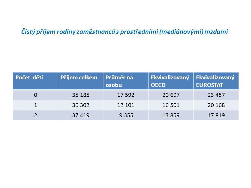 Čistý příjem rodiny zaměstnanců s prostředními (mediánovými) mzdami Počet dětíPříjem celkemPrůměr na osobu Ekvivalizovaný OECD Ekvivalizovaný EUROSTAT