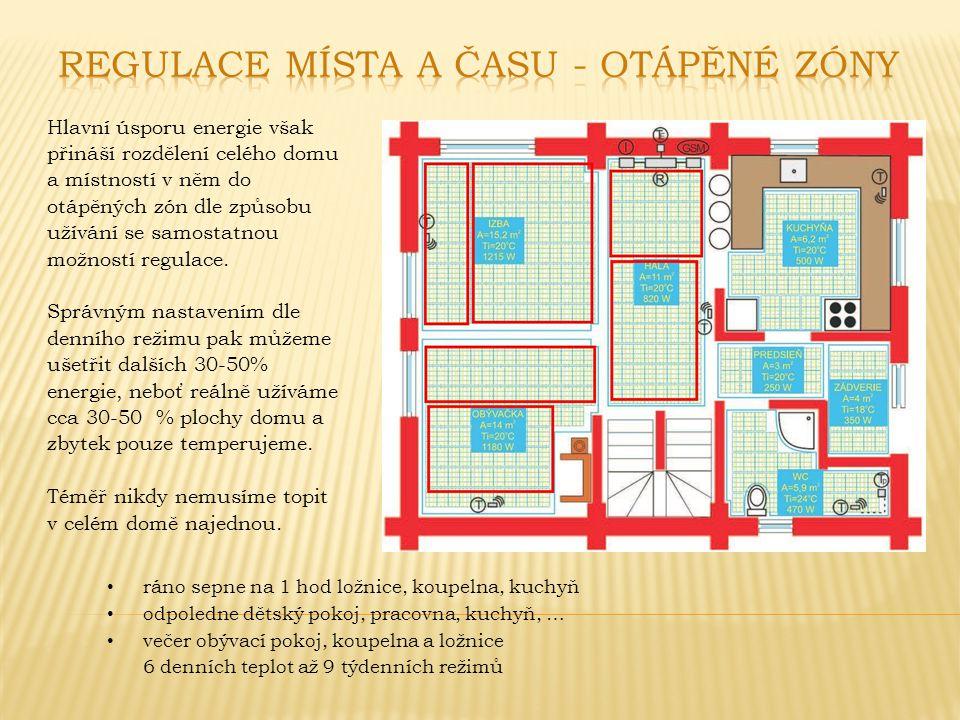 Hlavní úsporu energie však přináší rozdělení celého domu a místností v něm do otápěných zón dle způsobu užívání se samostatnou možností regulace.