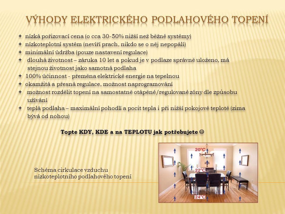 - v minulosti bylo topení elektřinou propagováno jako čistý a levný způsob vytápění, následné zdražení el.