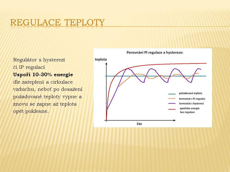 Regulátor s hysterezí či IP regulací Uspoří 10-30% energie dle zateplení a cirkulace vzduchu, neboť po dosažení požadované teploty vypne a znovu se zapne až teplota opět poklesne.