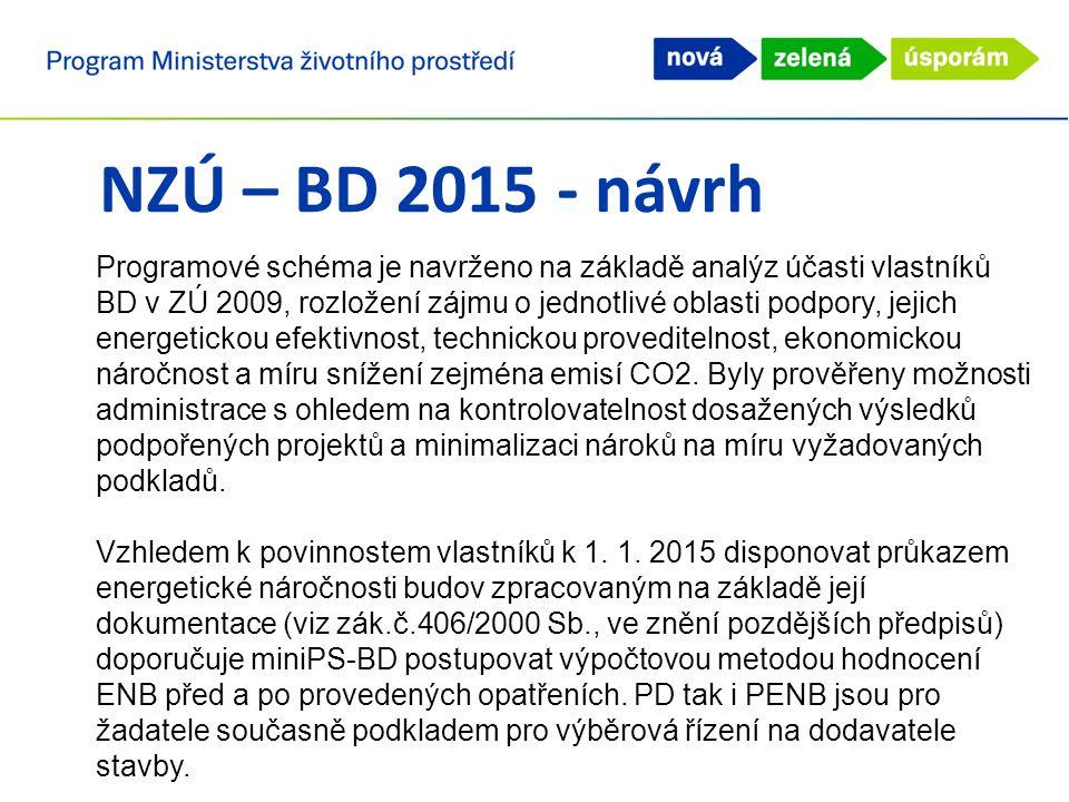 NZÚ – BD 2015 - návrh Programové schéma je navrženo na základě analýz účasti vlastníků BD v ZÚ 2009, rozložení zájmu o jednotlivé oblasti podpory, jej