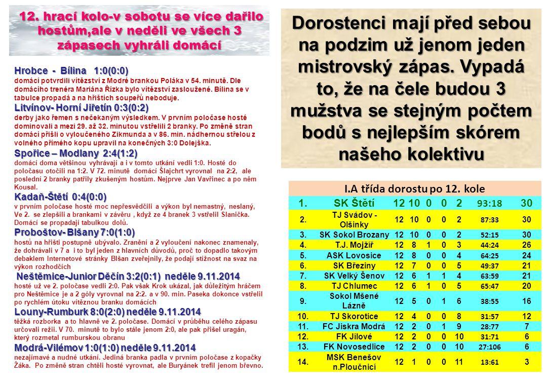 Hrobce - Bílina 1:0(0:0) domácí potvrdili vítězství z Modré brankou Poláka v 54.