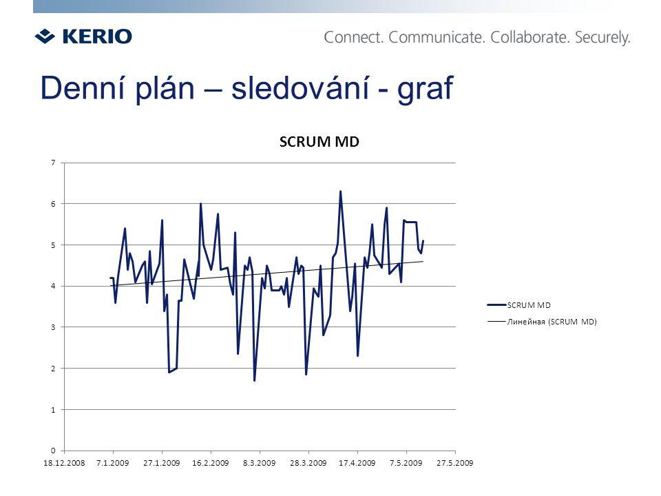Denní plán – sledování - graf