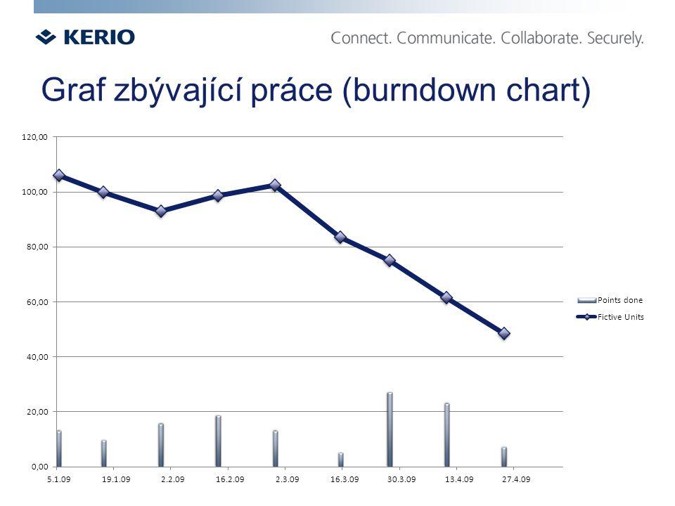 Graf zbývající práce (burndown chart)