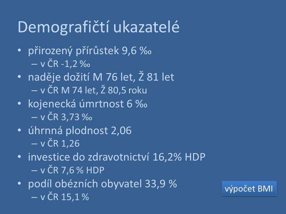 Demografičtí ukazatelé přirozený přírůstek 9,6 ‰ – v ČR -1,2 ‰ naděje dožití M 76 let, Ž 81 let – v ČR M 74 let, Ž 80,5 roku kojenecká úmrtnost 6 ‰ –