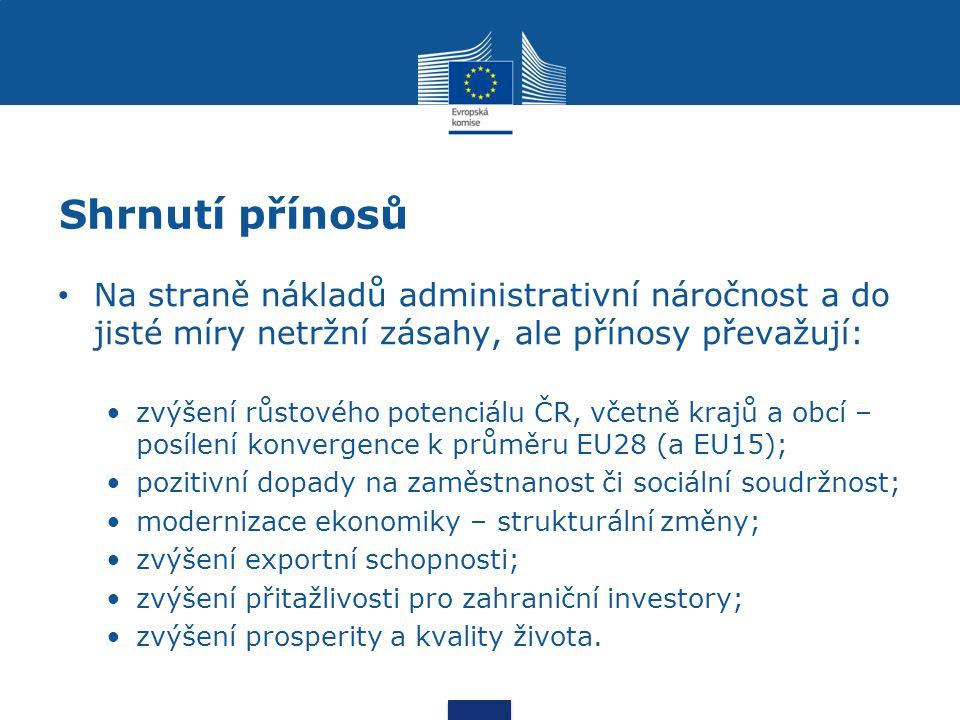 Shrnutí přínosů Na straně nákladů administrativní náročnost a do jisté míry netržní zásahy, ale přínosy převažují: zvýšení růstového potenciálu ČR, včetně krajů a obcí – posílení konvergence k průměru EU28 (a EU15); pozitivní dopady na zaměstnanost či sociální soudržnost; modernizace ekonomiky – strukturální změny; zvýšení exportní schopnosti; zvýšení přitažlivosti pro zahraniční investory; zvýšení prosperity a kvality života.