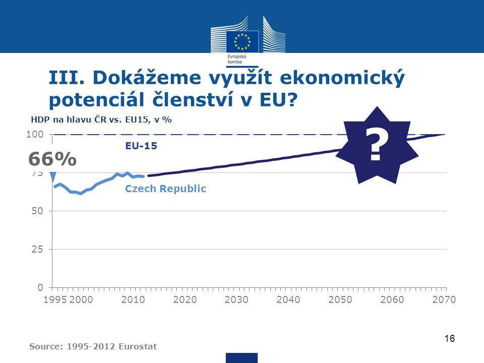 HDP na hlavu ČR vs.EU15, v % 66% . III. Dokážeme využít ekonomický potenciál členství v EU.