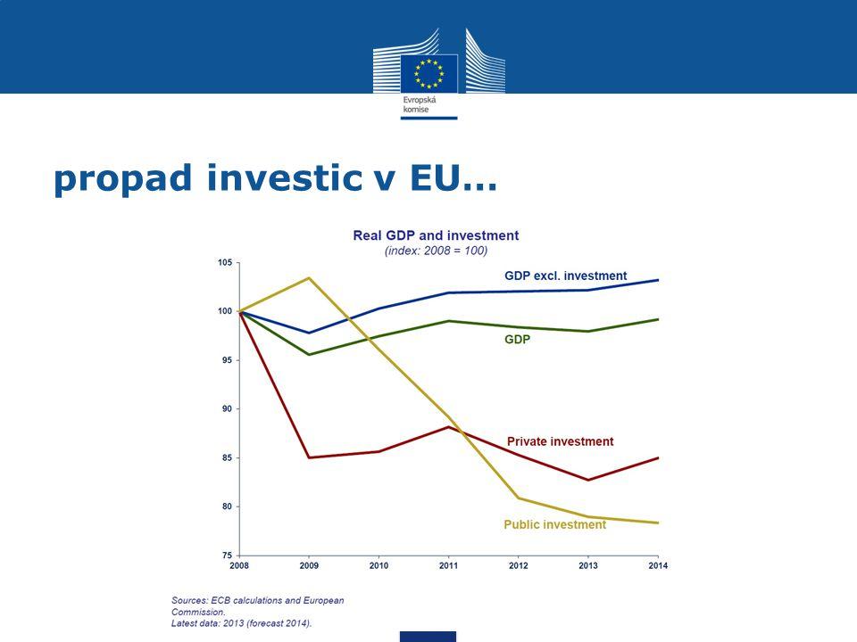 propad investic v EU…