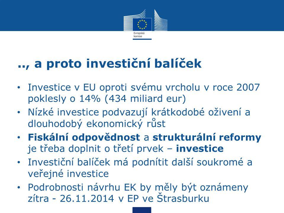 .., a proto investiční balíček Investice v EU oproti svému vrcholu v roce 2007 poklesly o 14% (434 miliard eur) Nízké investice podvazují krátkodobé oživení a dlouhodobý ekonomický růst Fiskální odpovědnost a strukturální reformy je třeba doplnit o třetí prvek – investice Investiční balíček má podnítit další soukromé a veřejné investice Podrobnosti návrhu EK by měly být oznámeny zítra - 26.11.2014 v EP ve Štrasburku