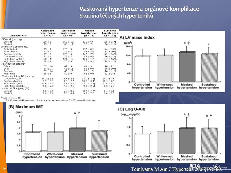 10 Maskovaná hypertenze a orgánové komplikace Skupina léčených hypertoniků Tomiyama M Am J Hypertens.2006;19:880.