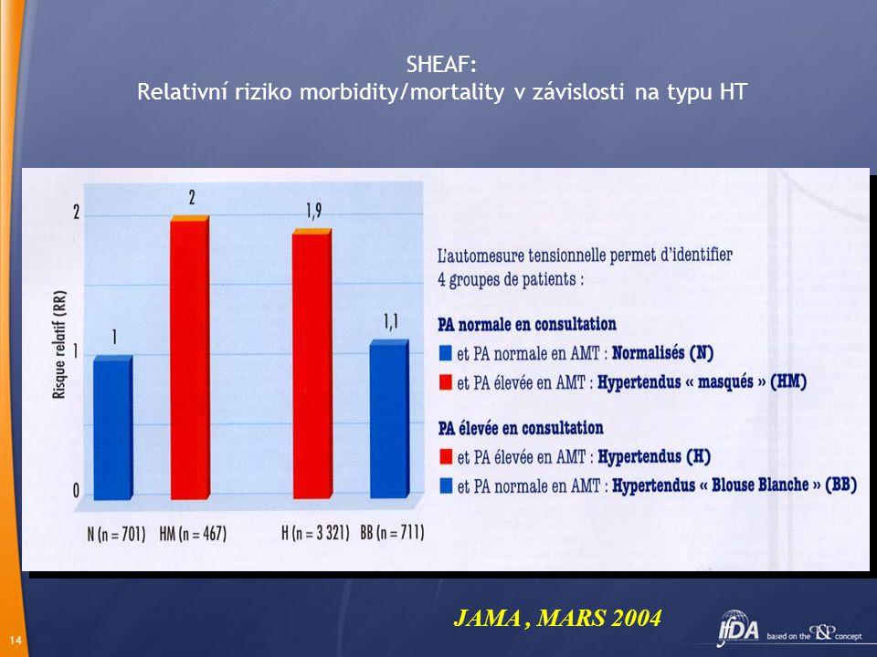 14 SHEAF: Relativní riziko morbidity/mortality v závislosti na typu HT JAMA, MARS 2004