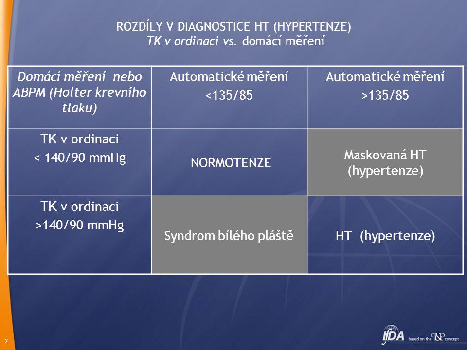 2 ROZDÍLY V DIAGNOSTICE HT (HYPERTENZE) TK v ordinaci vs.