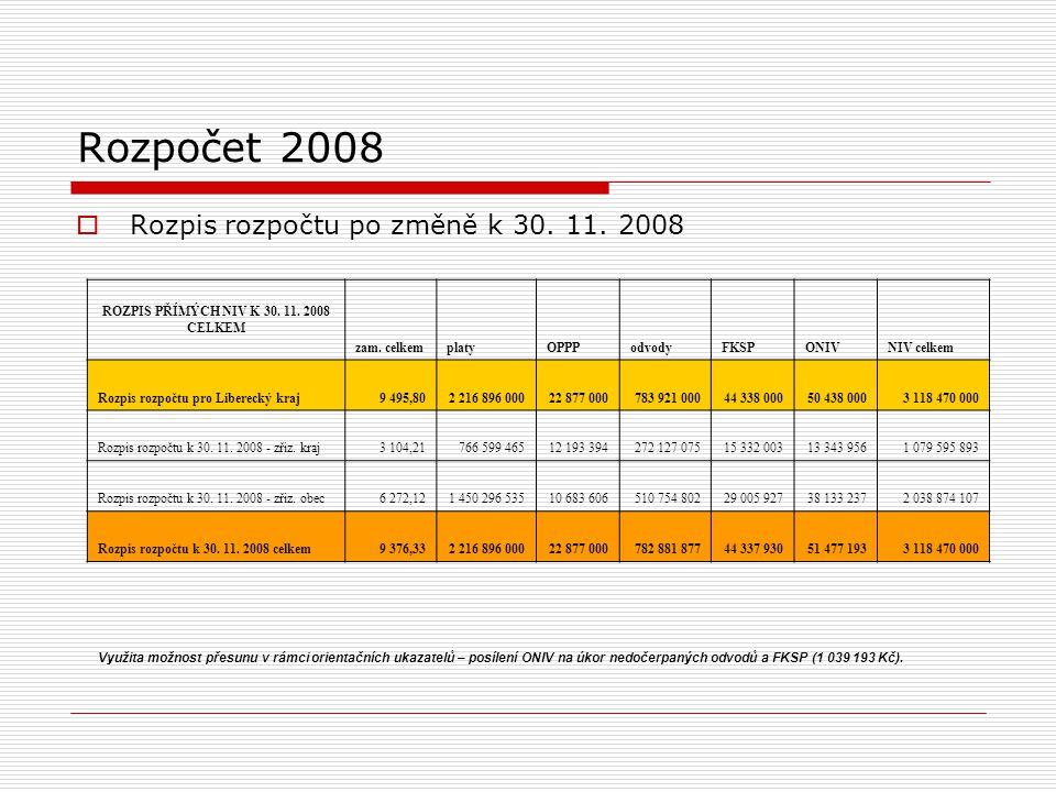 Rozpočet 2008  Rozpis rozpočtu po změně k 30. 11.