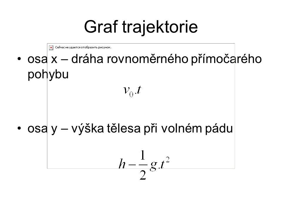 osa x – dráha rovnoměrného přímočarého pohybu osa y – výška tělesa při volném pádu Graf trajektorie