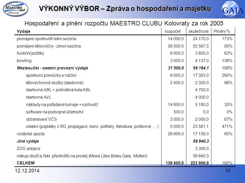 12.12.201410 VÝKONNÝ VÝBOR – Zpráva o hospodaření a majetku Hospodaření a plnění rozpočtu MAESTRO CLUBU Kolovraty za rok 2005 Výdaje rozpočetskutečnos