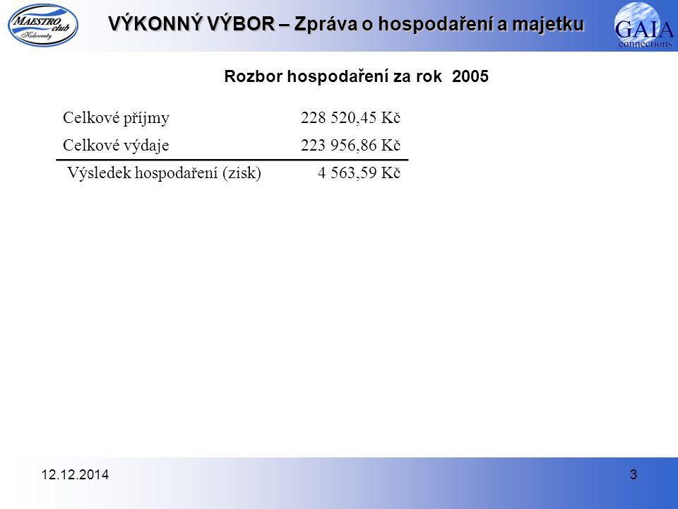 12.12.20143 VÝKONNÝ VÝBOR – Zpráva o hospodaření a majetku Rozbor hospodaření za rok 2005 Celkové příjmy228 520,45 Kč Celkové výdaje223 956,86 Kč Výsl