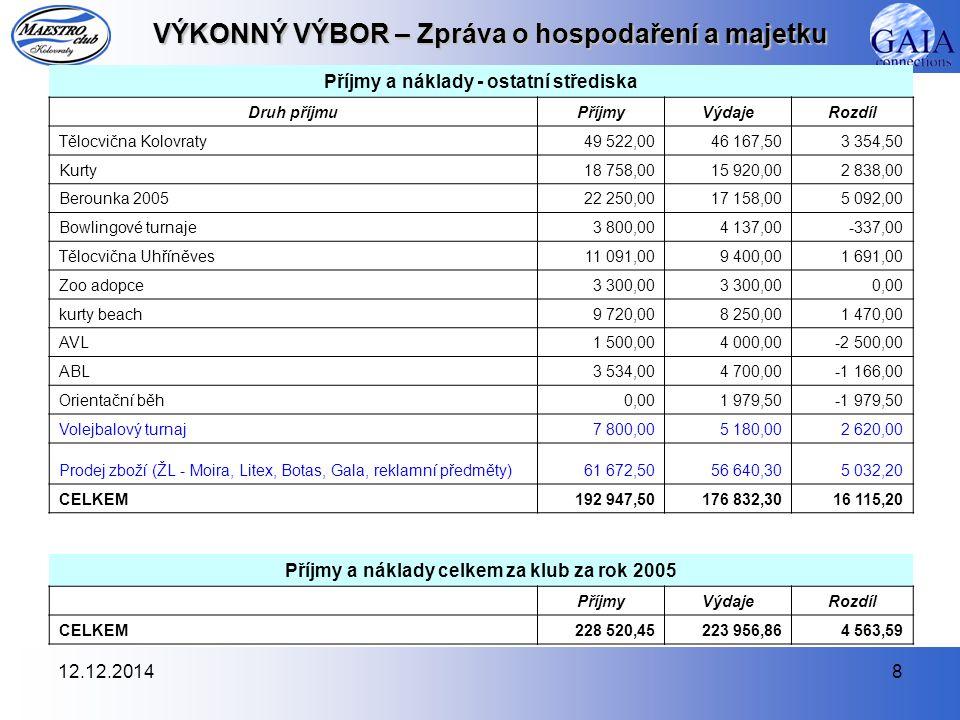 12.12.20149 VÝKONNÝ VÝBOR – Zpráva o hospodaření a majetku Hospodaření a plnění rozpočtu MAESTRO CLUBU Kolovraty za rok 2005 PříjmyrozpočetskutečnostPlnění % členské příspěvky3 300,03 850,0117% dotace od PTU18 200,014 894,082% dotace od ČSRS9 500,09 800,0103% Mezisoučet - tržby za tělovýchovné služby81 800,0105 725,0129% tržby za tělovýchovné služby (příspěvky na tréninky)64 200,089 091,0139% tržby za tělovýchovné služby (bowling) - turnaje ABL3 000,02 934,098% tržby za tělovýchovné služby (zápisné na pořádaných turnajích)6 600,07 800,0118% registrační poplatky ABL 600,0 registrační poplatky AVL 1 500,0 Ostatní tržby z pořádání turnajů (bowling)8 000,03 800,048% ostatní příjmy (úroky z BÚ, státní příspěvek Sportuj s námi )5 100,06 029,0118% vodácké sjezdy21 700,016 250,075% dary 7 000,0 Mezisoučet - další příjmy 64 972,5 ZOO adopce 3 300,0 prodej zboží a reklam.