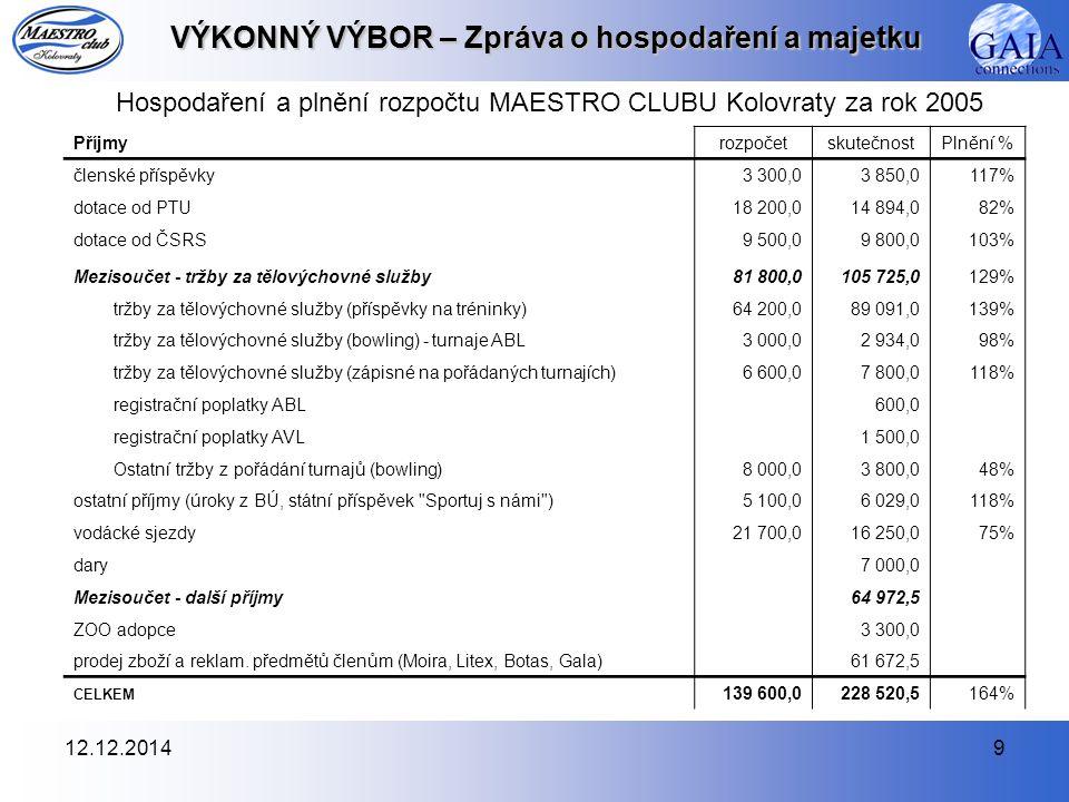 12.12.20149 VÝKONNÝ VÝBOR – Zpráva o hospodaření a majetku Hospodaření a plnění rozpočtu MAESTRO CLUBU Kolovraty za rok 2005 PříjmyrozpočetskutečnostP
