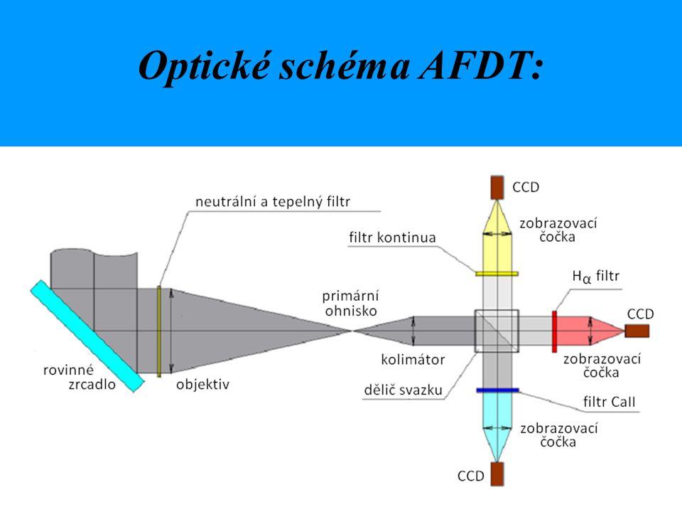 Optické schéma AFDT: