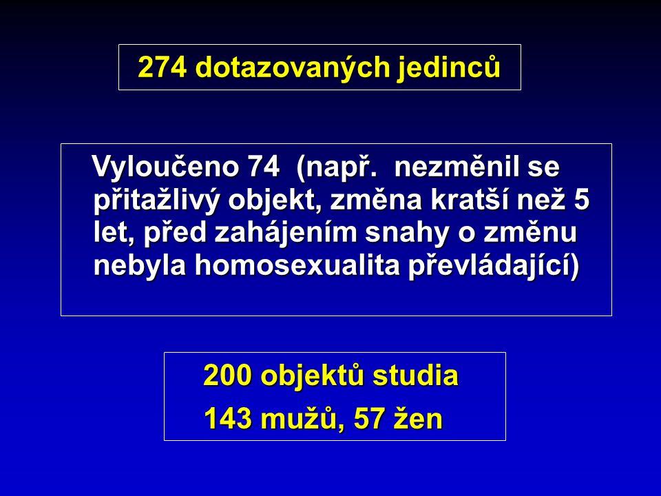 274 dotazovaných jedinců Vyloučeno 74 (např. nezměnil se přitažlivý objekt, změna kratší než 5 let, před zahájením snahy o změnu nebyla homosexualita