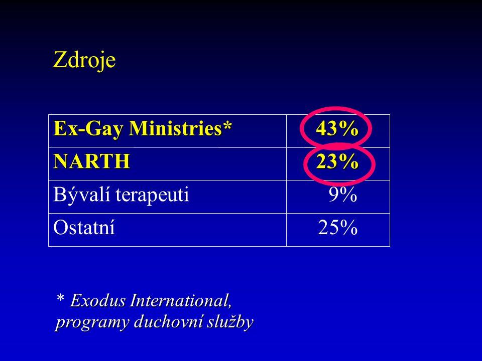 25%Ostatní 43% Ex-Gay Ministries* 9%Bývalí terapeuti 23%NARTH Zdroje Exodus International, programy duchovní služby * Exodus International, programy d