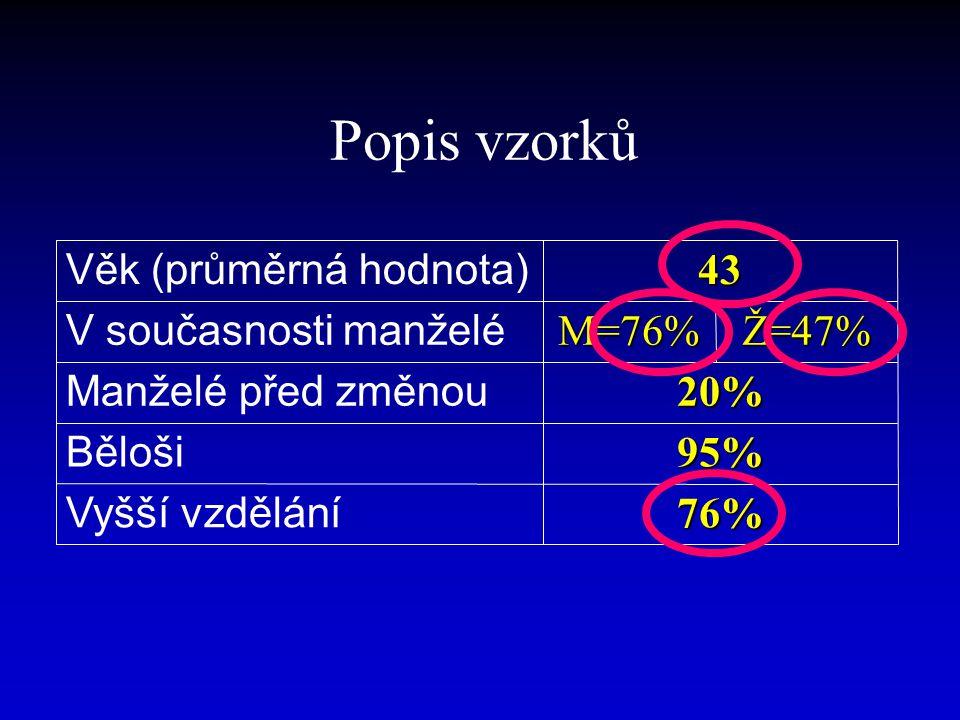 76% Vyšší vzdělání 95% Běloši 20% Manželé před změnou Ž=47%M=76% V současnosti manželé43 Věk (průměrná hodnota) Popis vzorků