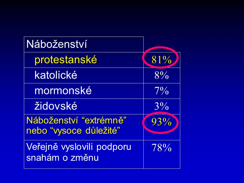 """78% Veřejně vyslovili podporu snahám o změnu 93% Náboženství """"extrémně"""" nebo """"vysoce důležité"""" 3% židovské 7% mormonské 8% katolické 81% protestanské"""
