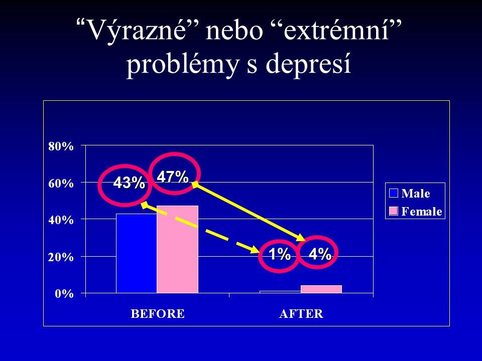 """""""Výrazné"""" nebo """"extrémní"""" problémy s depresí 43% 47% 1% 4% 1% 4%"""