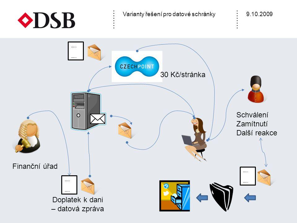 Varianty řešení pro datové schránky9.10.2009 Souborový systém Email Portálové úložiště DS Sharepoint Zásilky - Lotus Notes Integrace s DMS Datové schránky BOSS DIGI Konektor