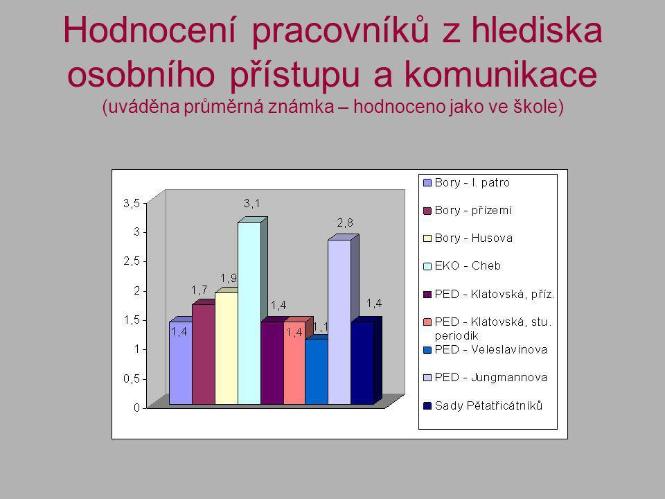Hodnocení pracovníků z hlediska osobního přístupu a komunikace (uváděna průměrná známka – hodnoceno jako ve škole)