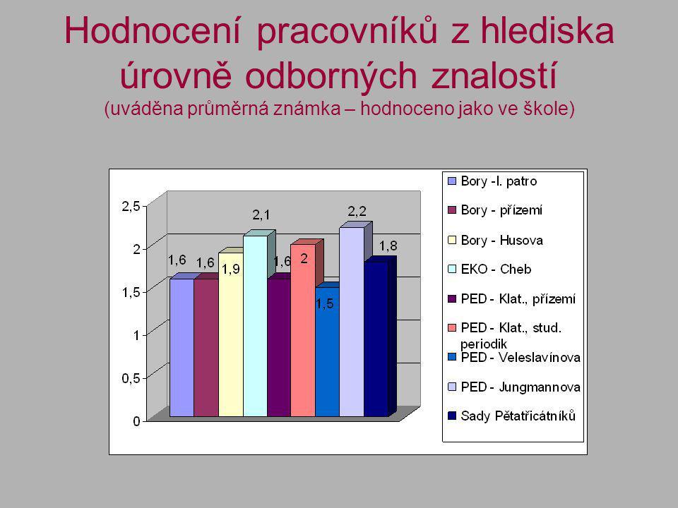 Hodnocení pracovníků z hlediska úrovně odborných znalostí (uváděna průměrná známka – hodnoceno jako ve škole)